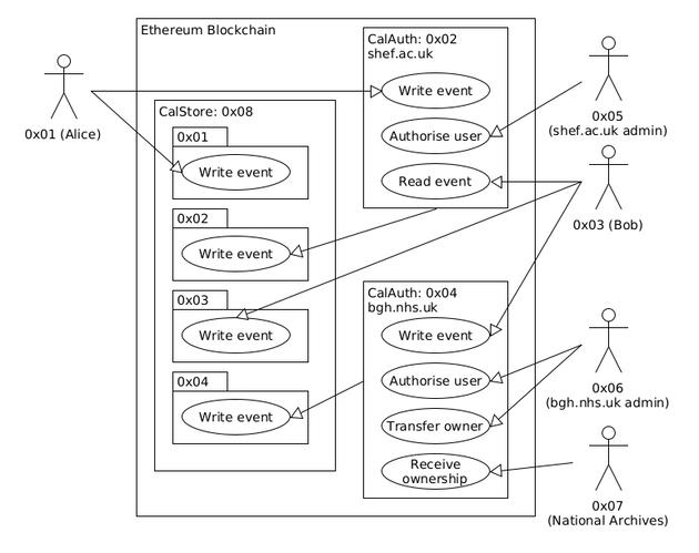 Eth-cal: UML Use Case diagram