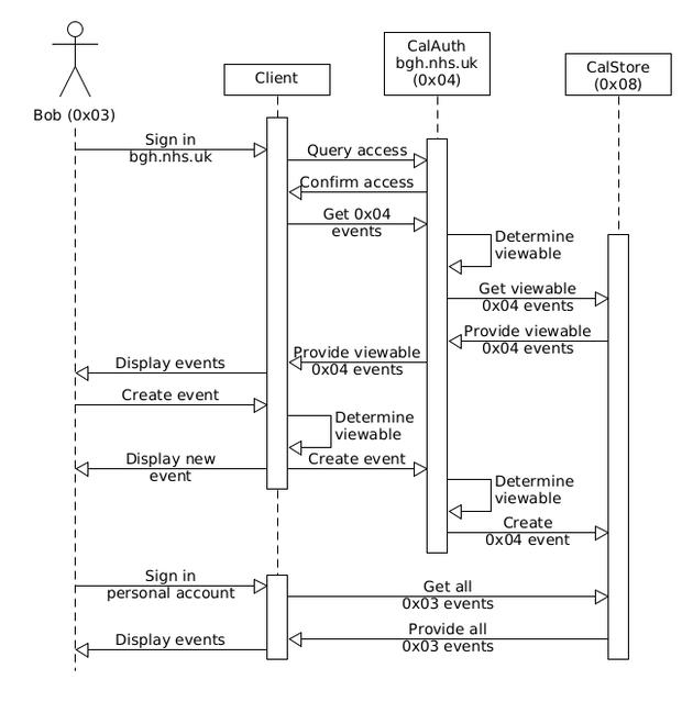 Eth-cal: UML Sequence diagram